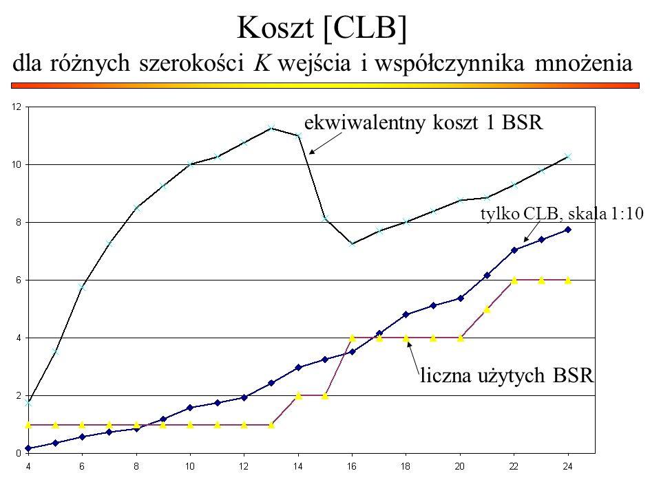 Koszt [CLB] dla różnych szerokości K wejścia i współczynnika mnożenia
